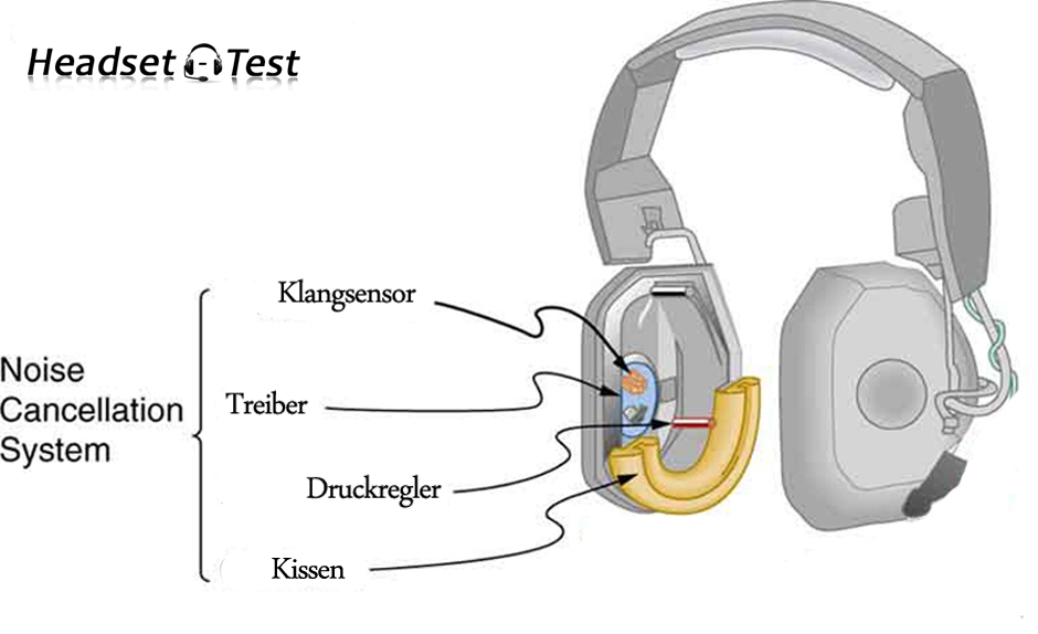 Active Noise Cancellation bei Headsets